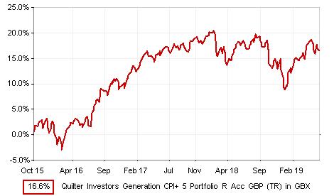 Interactive Factsheet - Quilter Investors Multi Asset (Onshore