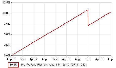 Interactive Factsheet - Prudential PruFund Risk Managed 1 Fund Ser D